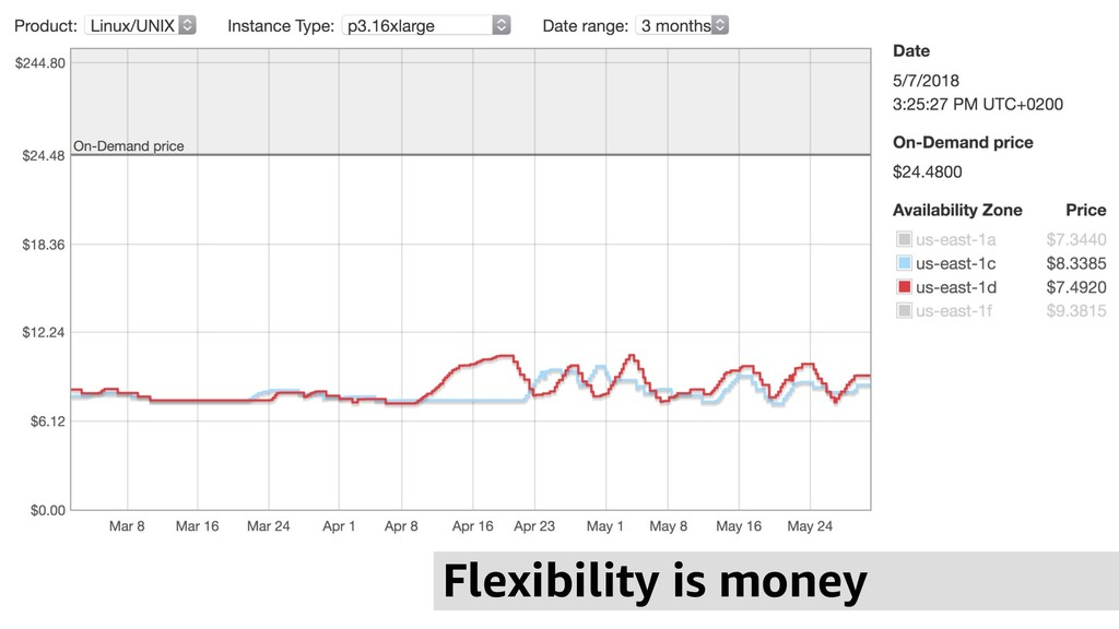 Flexibility is money