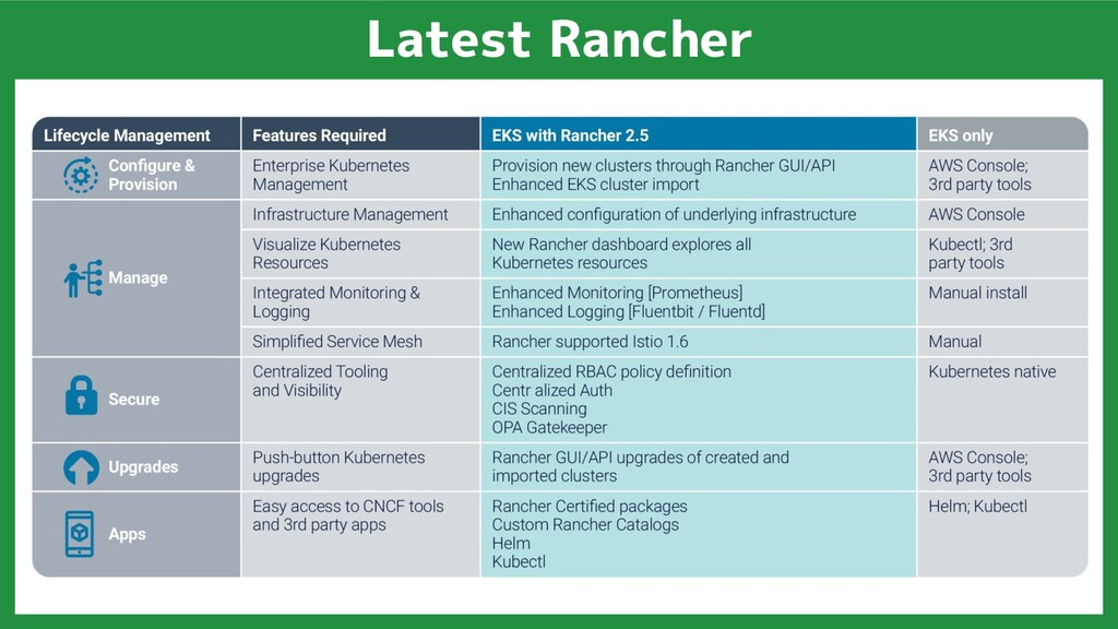 Latest Rancher