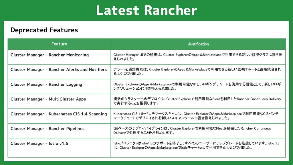 Latest Rancher Deprecated Features Feature Just...