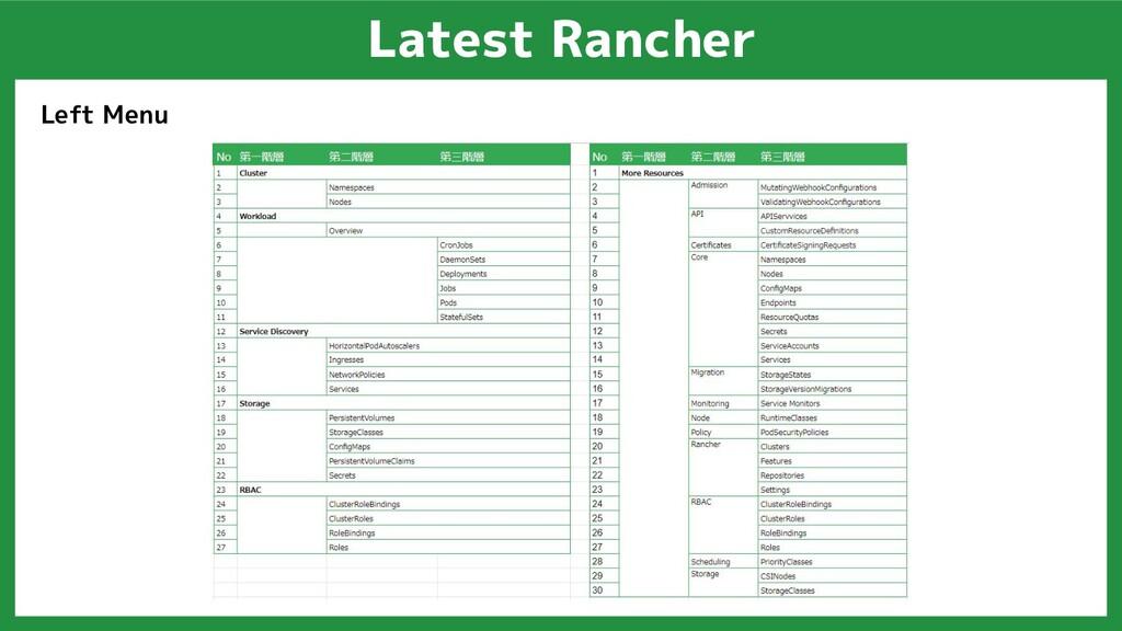 Latest Rancher Left Menu