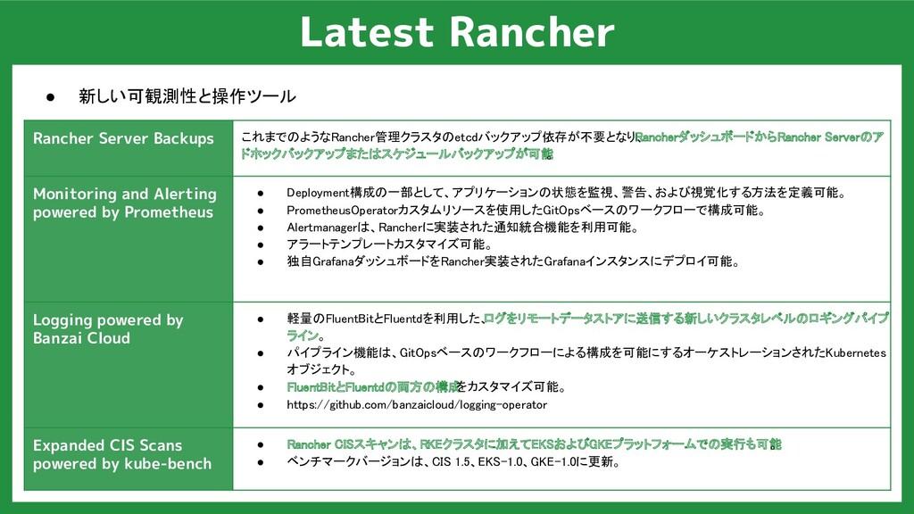 Latest Rancher ● 新しい可観測性と操作ツール Rancher Server B...