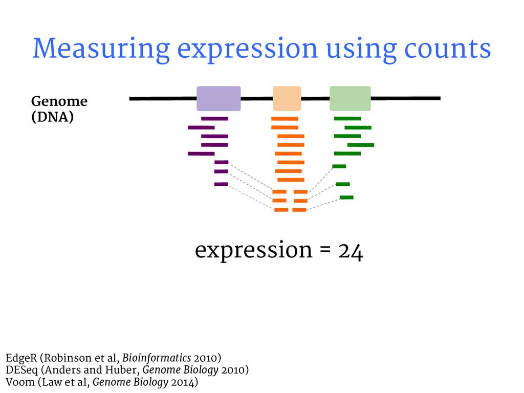 expression = 24 Genome (DNA) Measuring expressi...