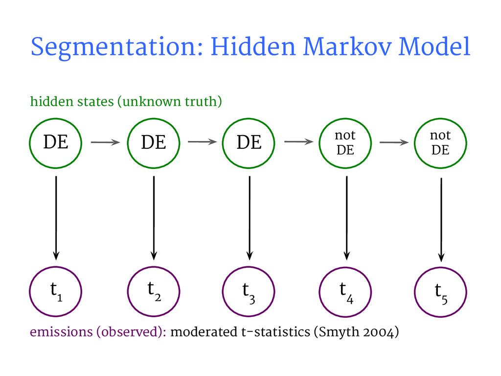 hidden states (unknown truth) DE DE not DE t 1 ...