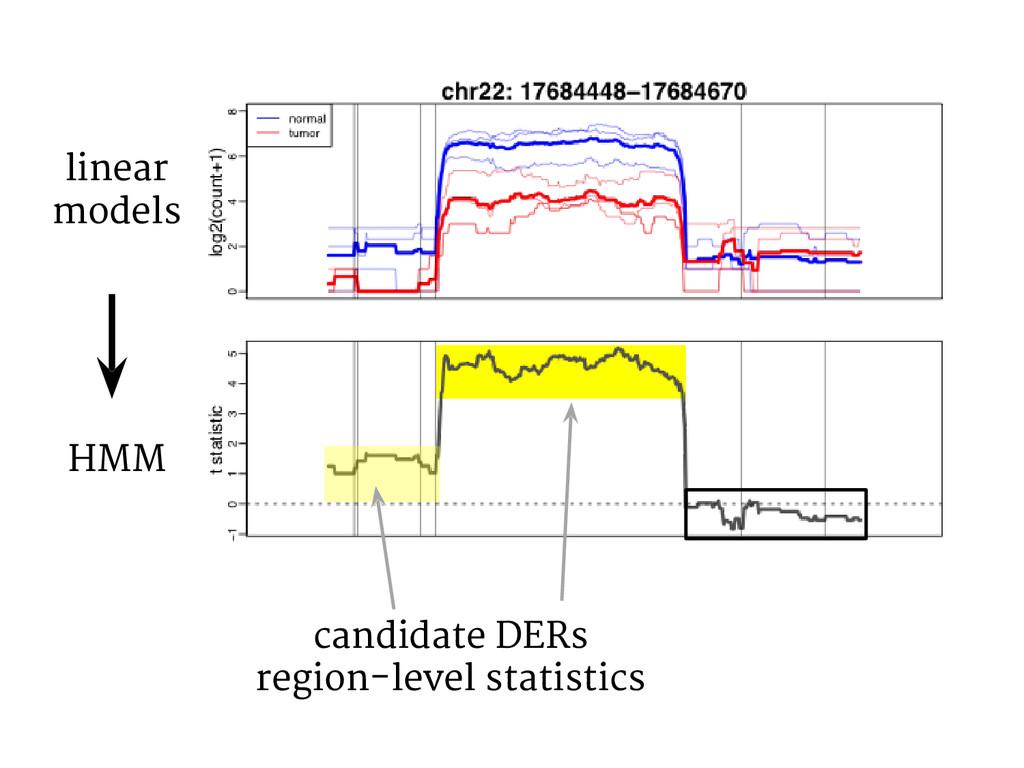 candidate DERs region-level statistics linear m...