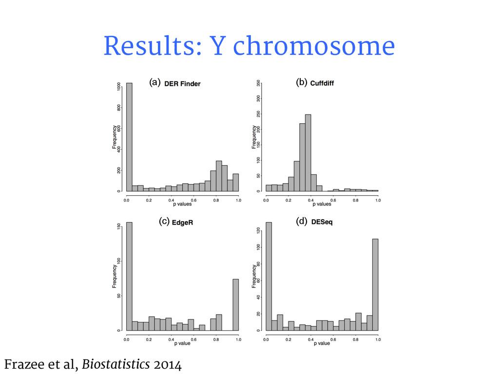 Results: Y chromosome Frazee et al, Biostatisti...