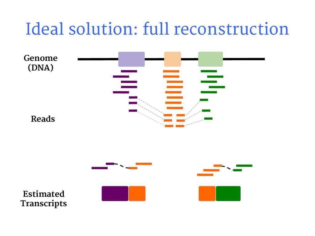 Ideal solution: full reconstruction Reads Estim...