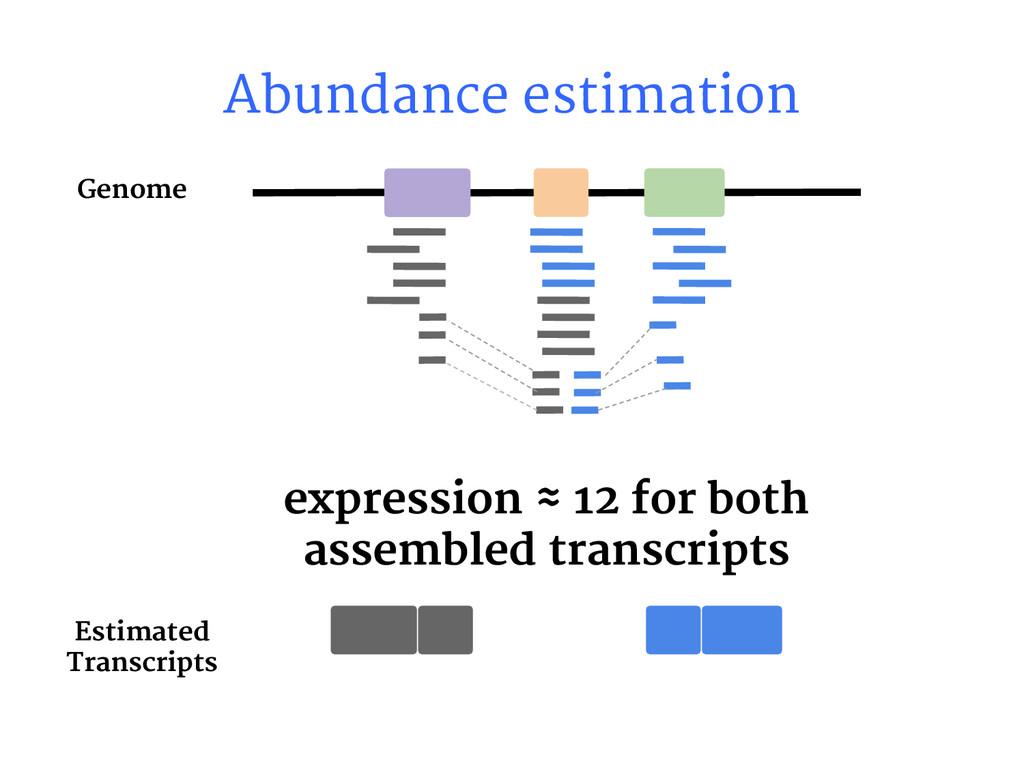 Abundance estimation expression ≈ 12 for both a...