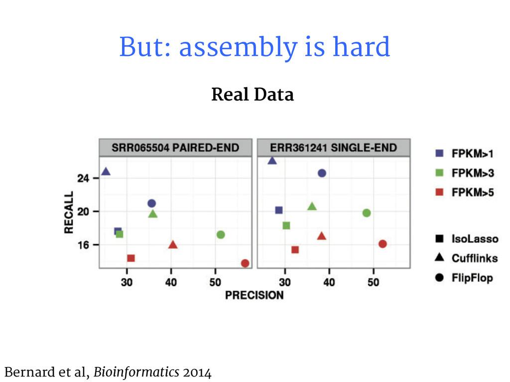 But: assembly is hard Bernard et al, Bioinforma...