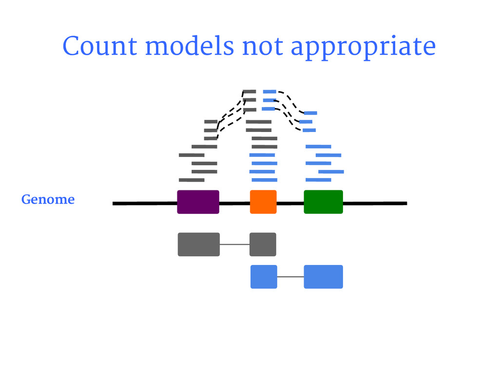 Count models not appropriate Genome