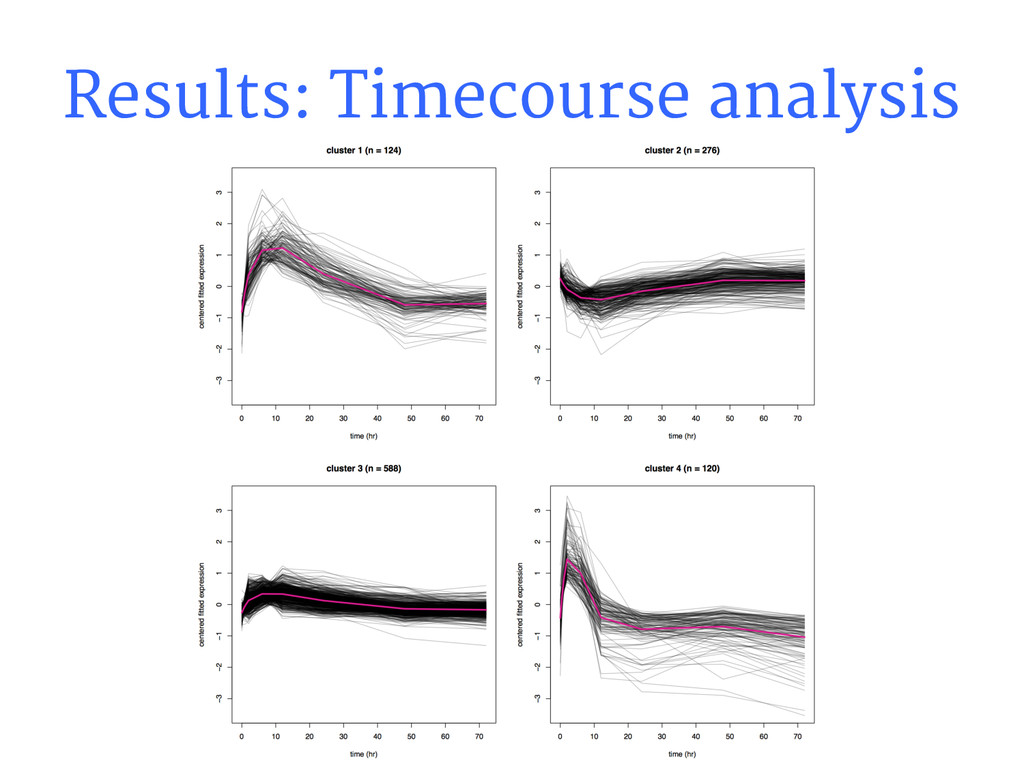 Results: Timecourse analysis