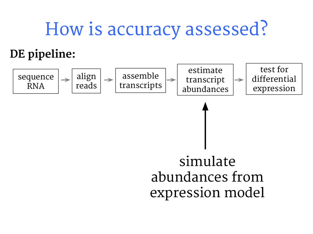How is accuracy assessed? sequence RNA align re...