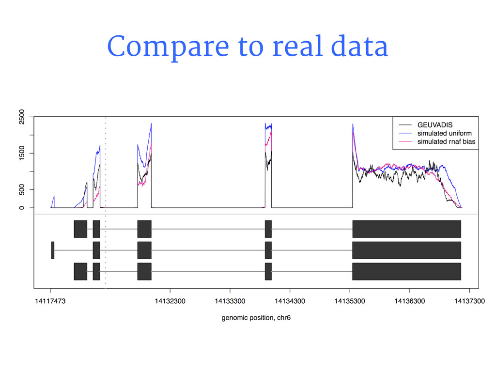 Compare to real data