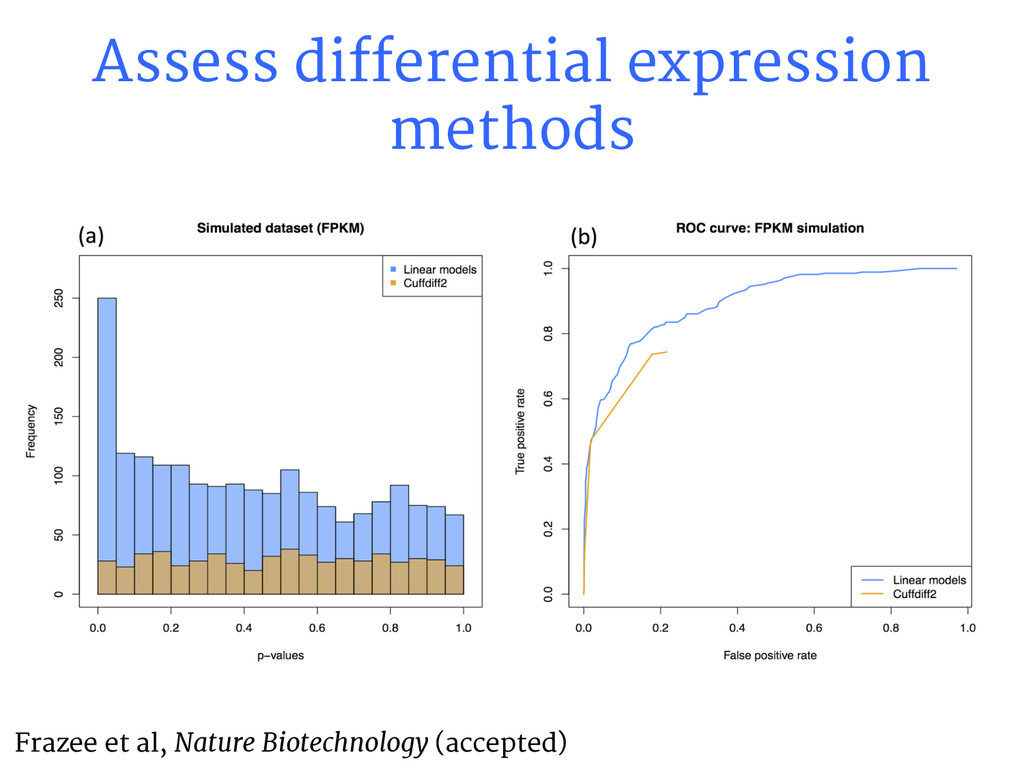 Assess differential expression methods Frazee e...