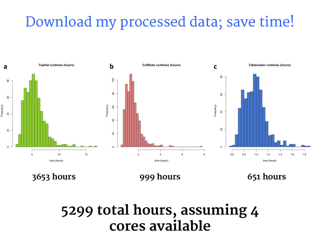 Download my processed data; save time! 3653 hou...