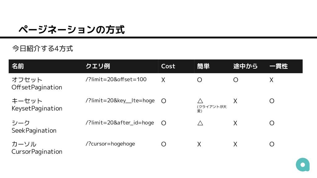 ページネーションの方式 名前 クエリ例 Cost 簡単 途中から 一貫性 オフセット Offse...