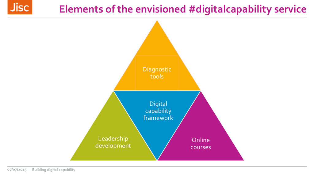 Elements of the envisioned #digitalcapability s...