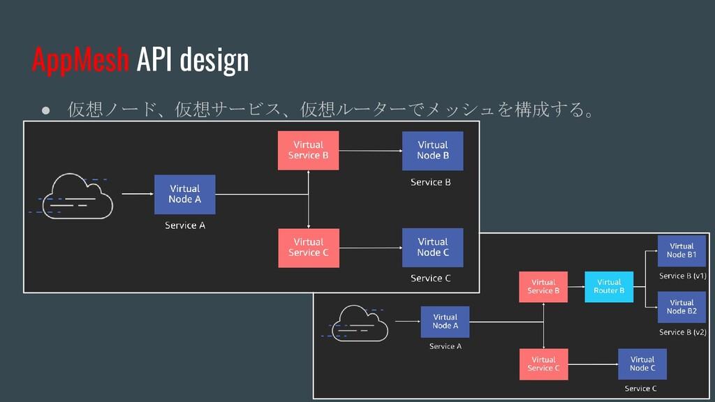 AppMesh API design ● 仮想ノード、仮想サービス、仮想ルーターでメッシュを構...
