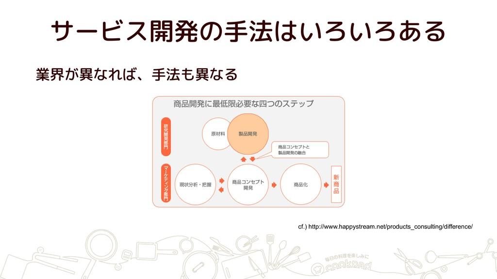サービス開発の手法はいろいろある 業界が異なれば、手法も異なる cf.) http://www...