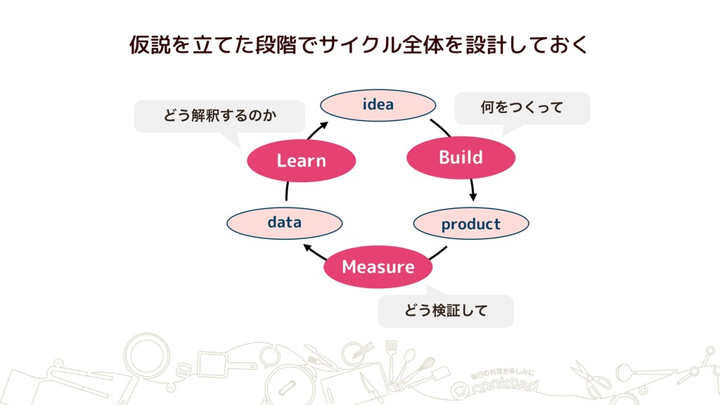仮説を立てた段階でサイクル全体を設計しておく ԿΛͭͬͯ͘ Ͳ͏ݕূͯ͠ Ͳ͏ղऍ͢Δͷ͔