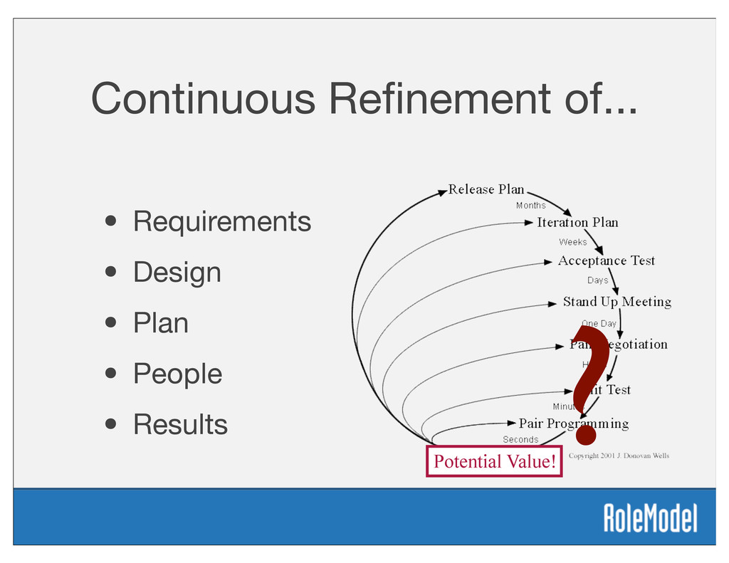 Continuous Refinement of... • Requirements • Des...