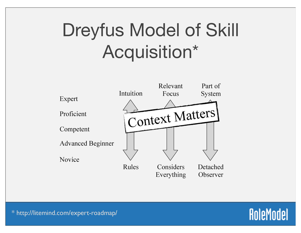 Dreyfus Model of Skill Acquisition* Rules Detac...