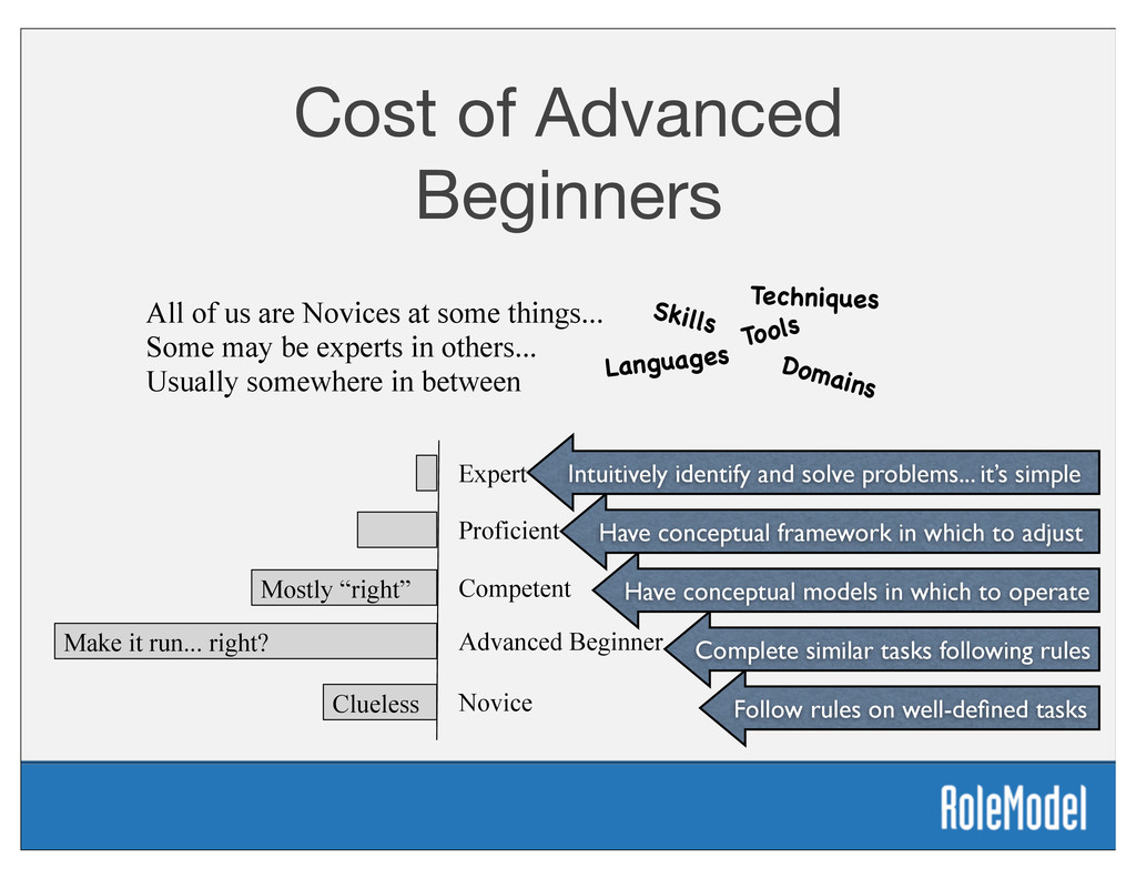 Cost of Advanced Beginners Novice Advanced Begi...