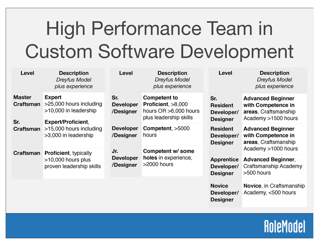 High Performance Team in Custom Software Develo...
