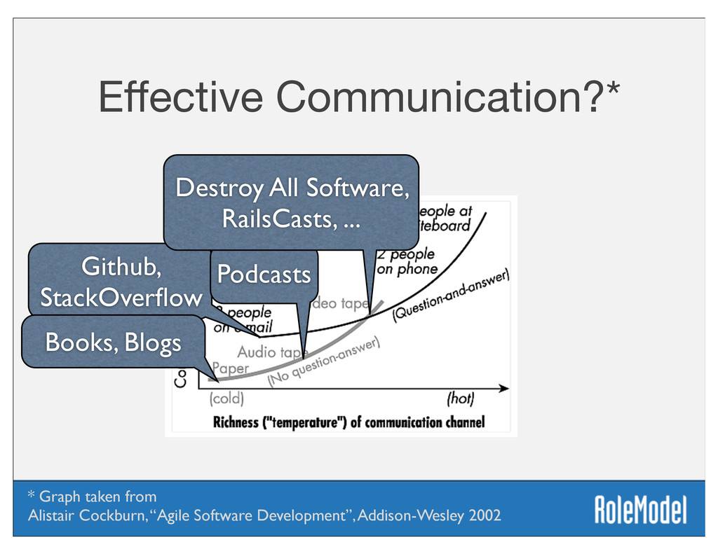 Effective Communication?* Github, StackOverflow P...