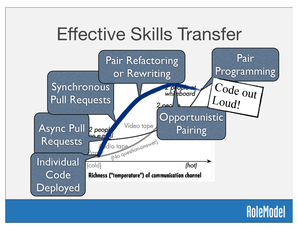Effective Skills Transfer Async Pull Requests Sy...