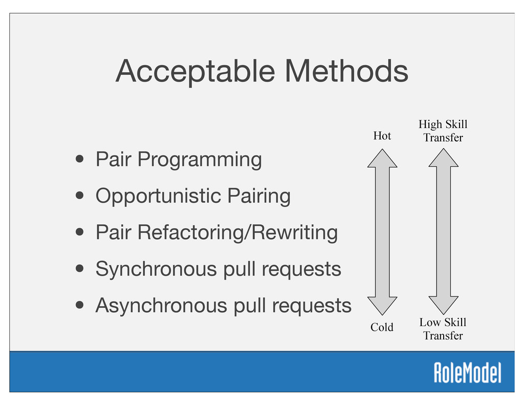 Acceptable Methods • Pair Programming • Opportu...