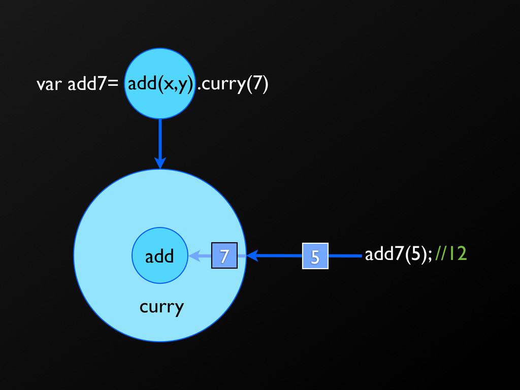 add curry 7 .curry(7) var add7= add7(5); //12 a...