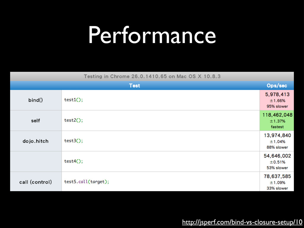 Performance http://jsperf.com/bind-vs-closure-s...
