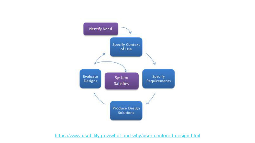 https://www.usability.gov/what-and-why/user-cen...