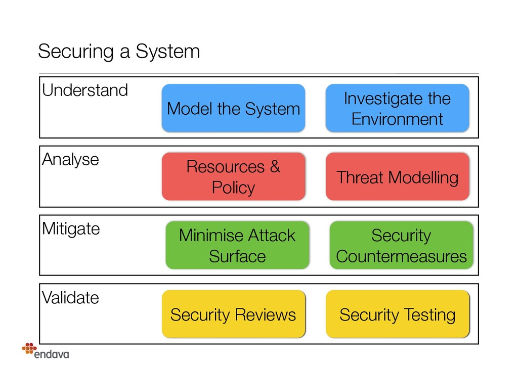 Validate Securing a System Understand Analyse M...