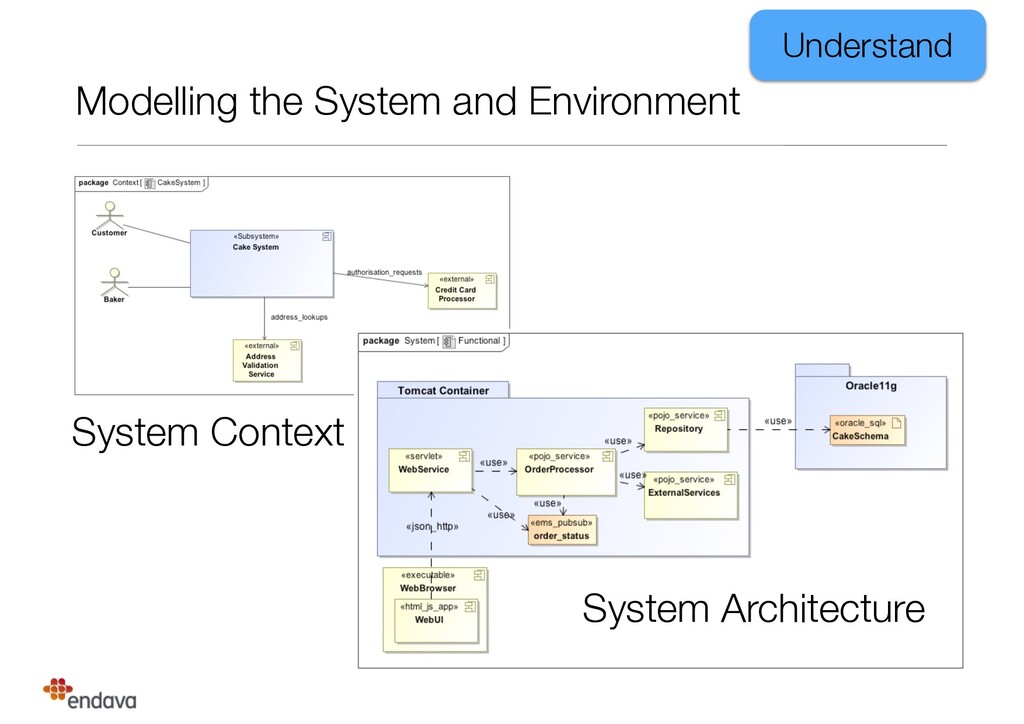 Modelling the System and Environment Understand...