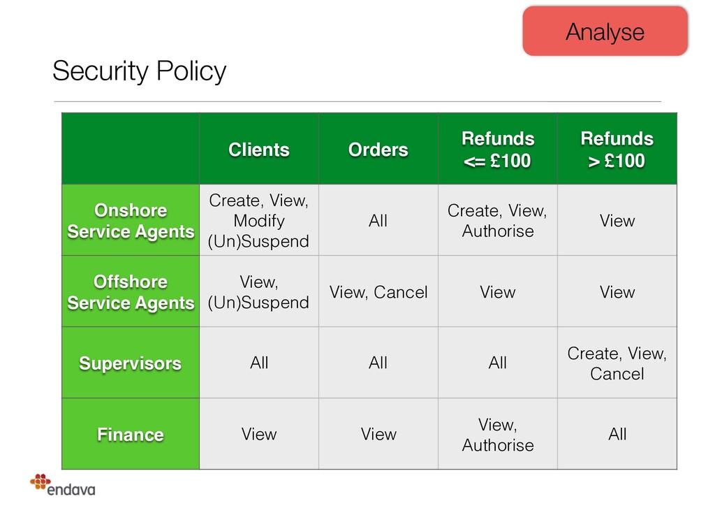 Security Policy Clients Orders Refunds <= £100...
