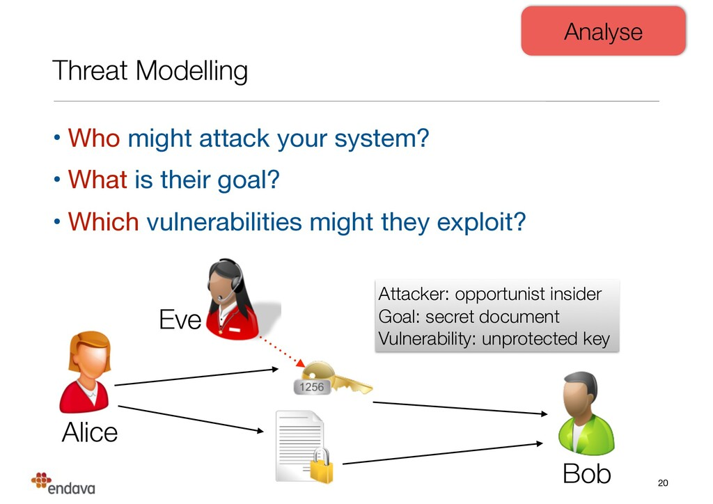 Threat Modelling • Who might attack your system...