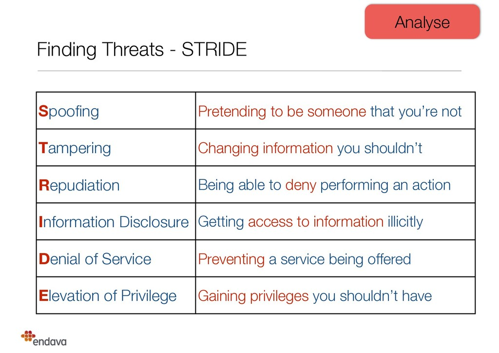 Finding Threats - STRIDE Spoofing Pretending to ...