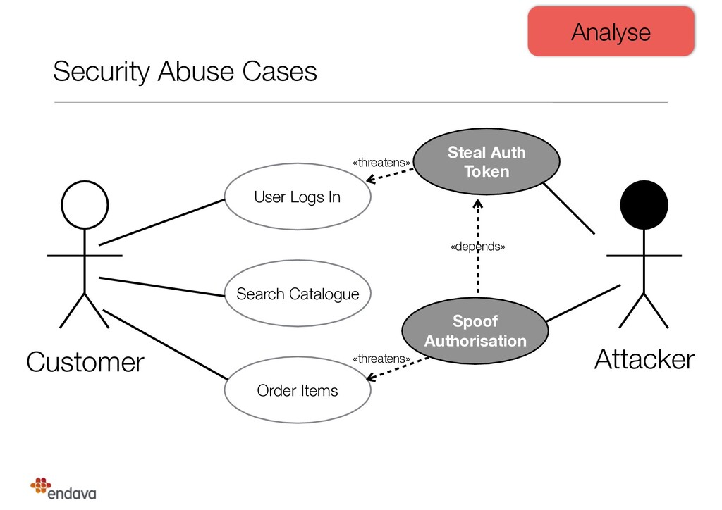 Security Abuse Cases User Logs In Search Catalo...
