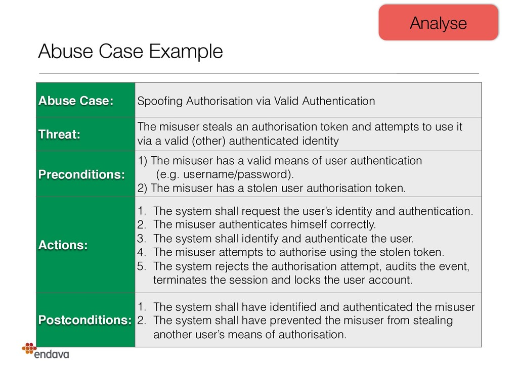 Abuse Case Example Abuse Case: Spoofing Authoris...