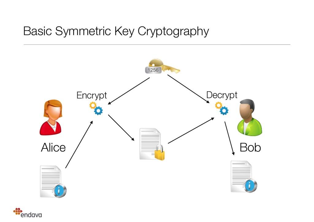 Basic Symmetric Key Cryptography Alice Bob Encr...