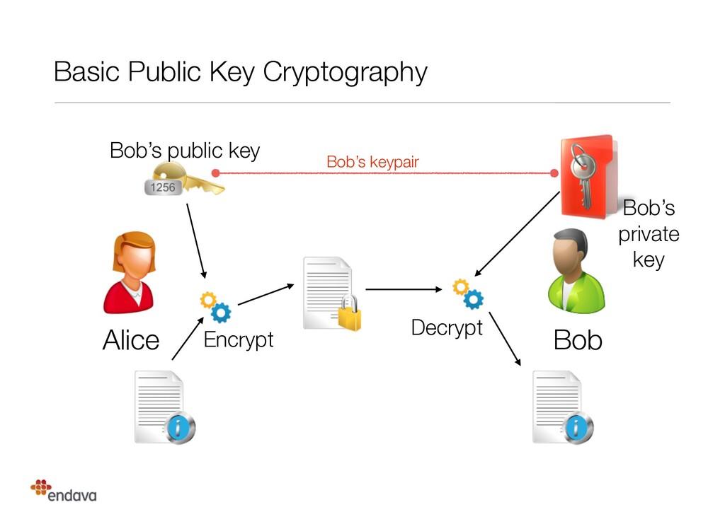Basic Public Key Cryptography Alice Bob Bob's p...
