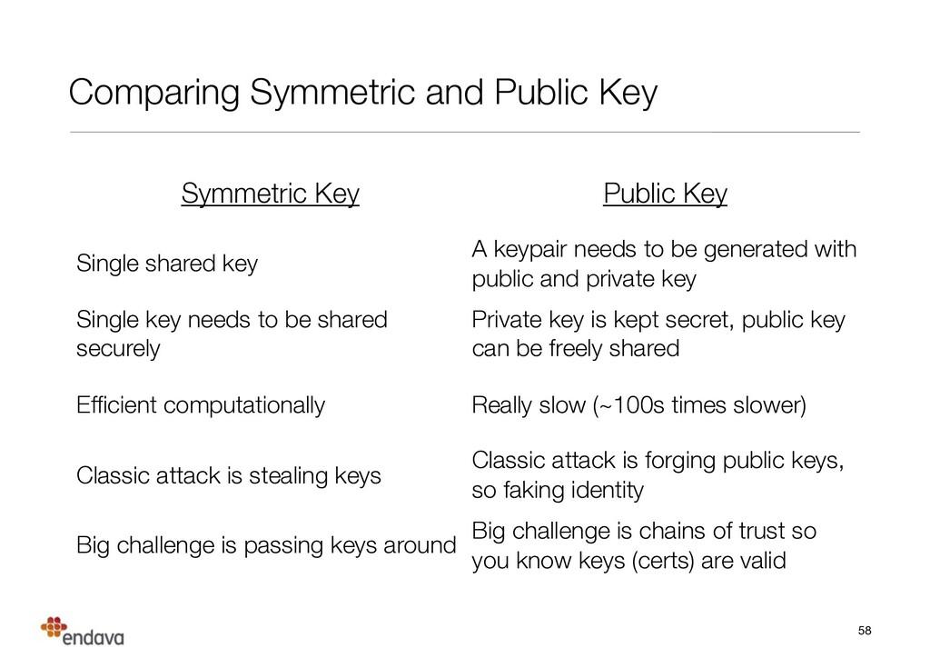Comparing Symmetric and Public Key 58 Symmetric...