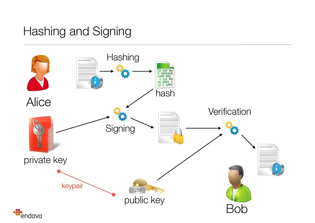 Hashing and Signing Alice Bob Hashing private k...