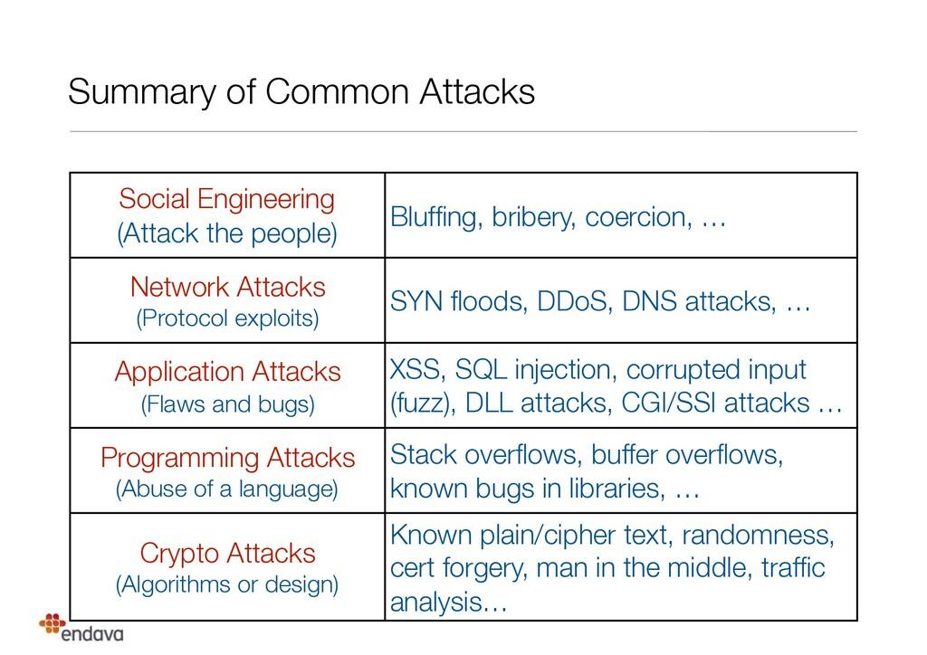 Summary of Common Attacks Social Engineering (...