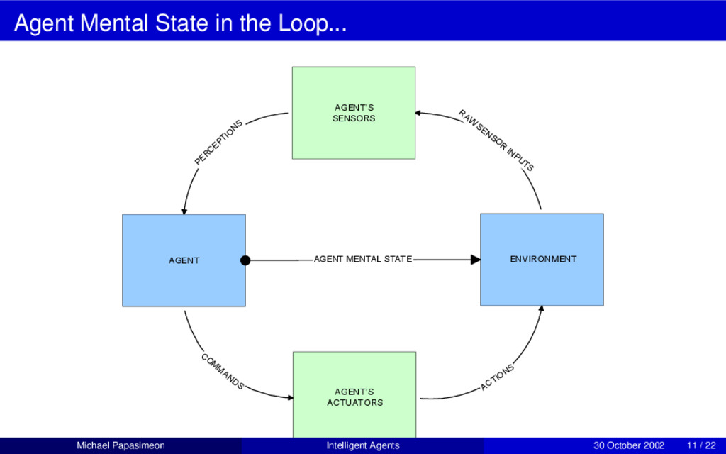 Agent Mental State in the Loop... AGENT ENVIRON...