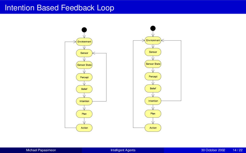 Intention Based Feedback Loop Michael Papasimeo...