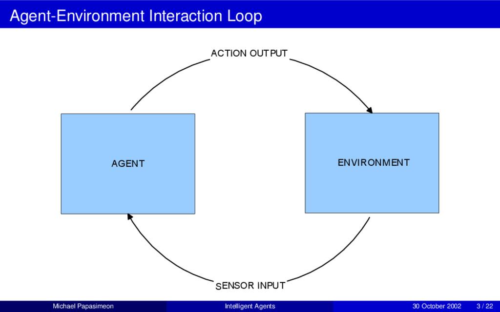 Agent-Environment Interaction Loop AGENT ENVIRO...