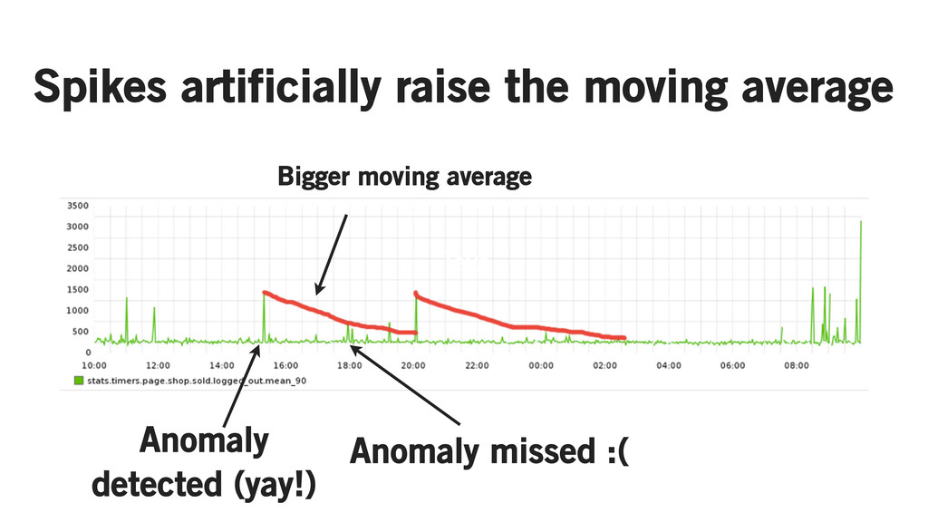 Text Spikes artificially raise the moving avera...