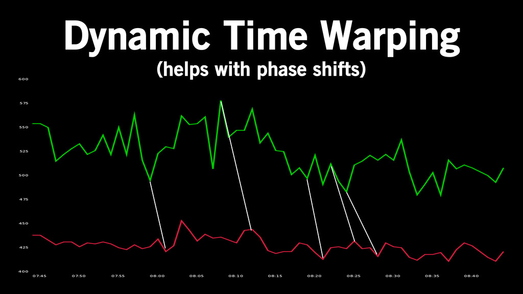 Dynamic Time Warping (helps with phase shifts)